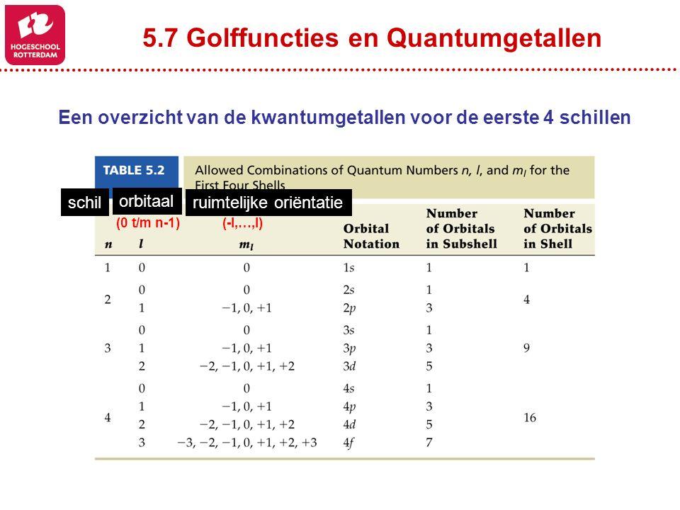 5.7 Golffuncties en Quantumgetallen
