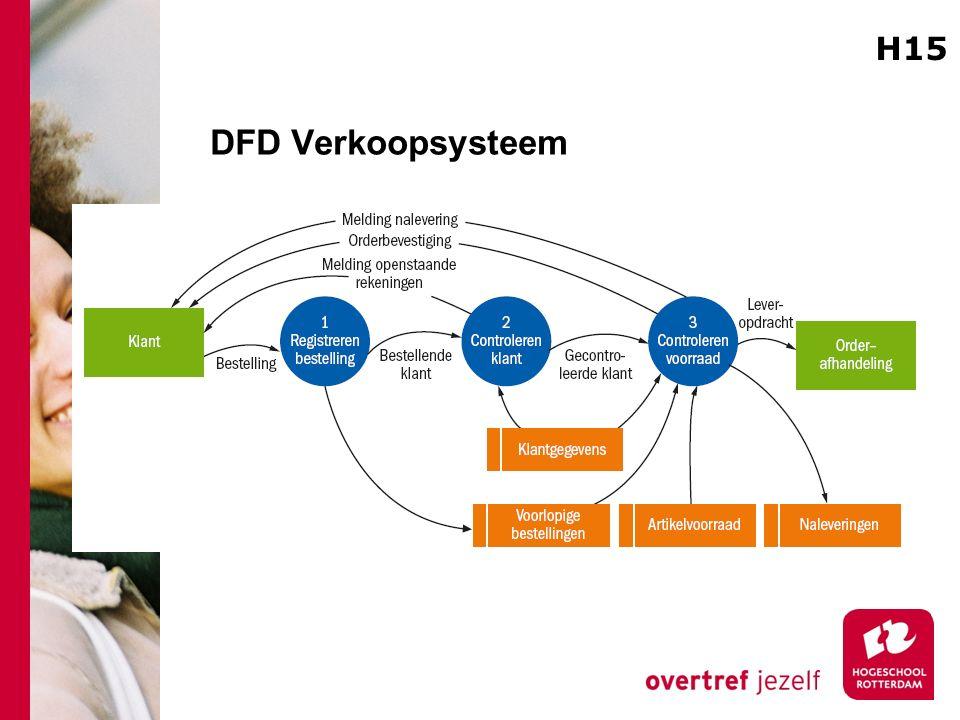 H15 DFD Verkoopsysteem