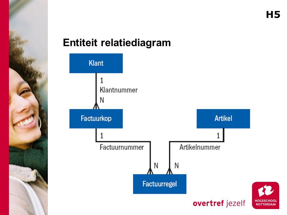 Entiteit relatiediagram