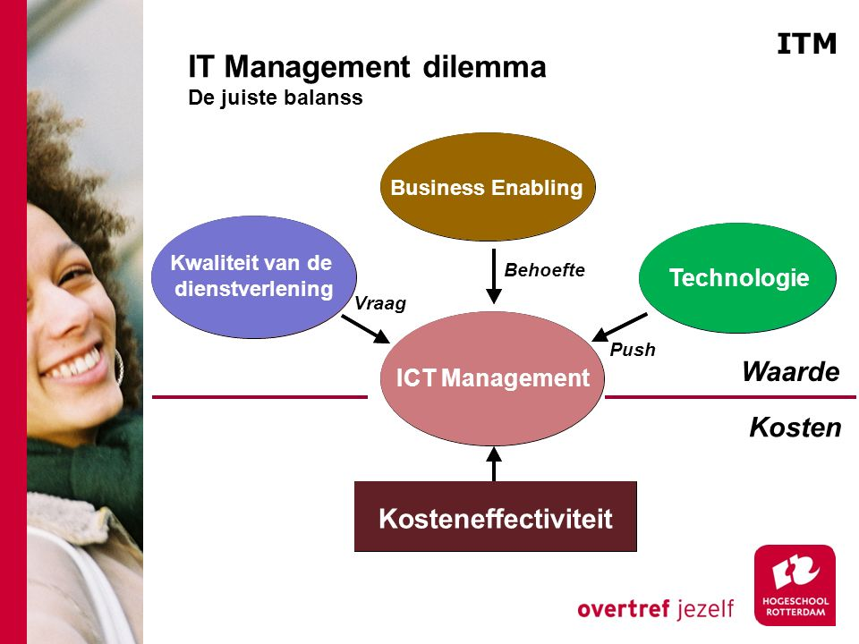 IT Management dilemma De juiste balanss