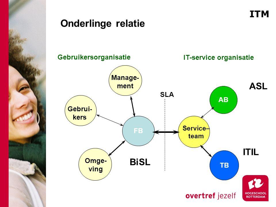 Onderlinge relatie ITM ASL ITIL BiSL Gebruikersorganisatie
