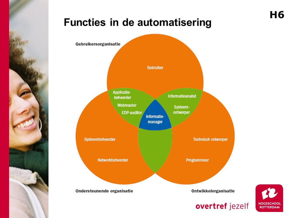 Functies in de automatisering