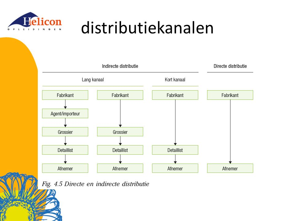 distributiekanalen