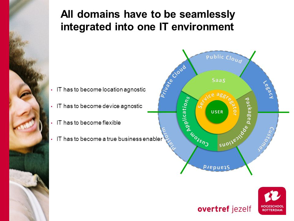 All domains have to be seamlessly integrated into one IT environment