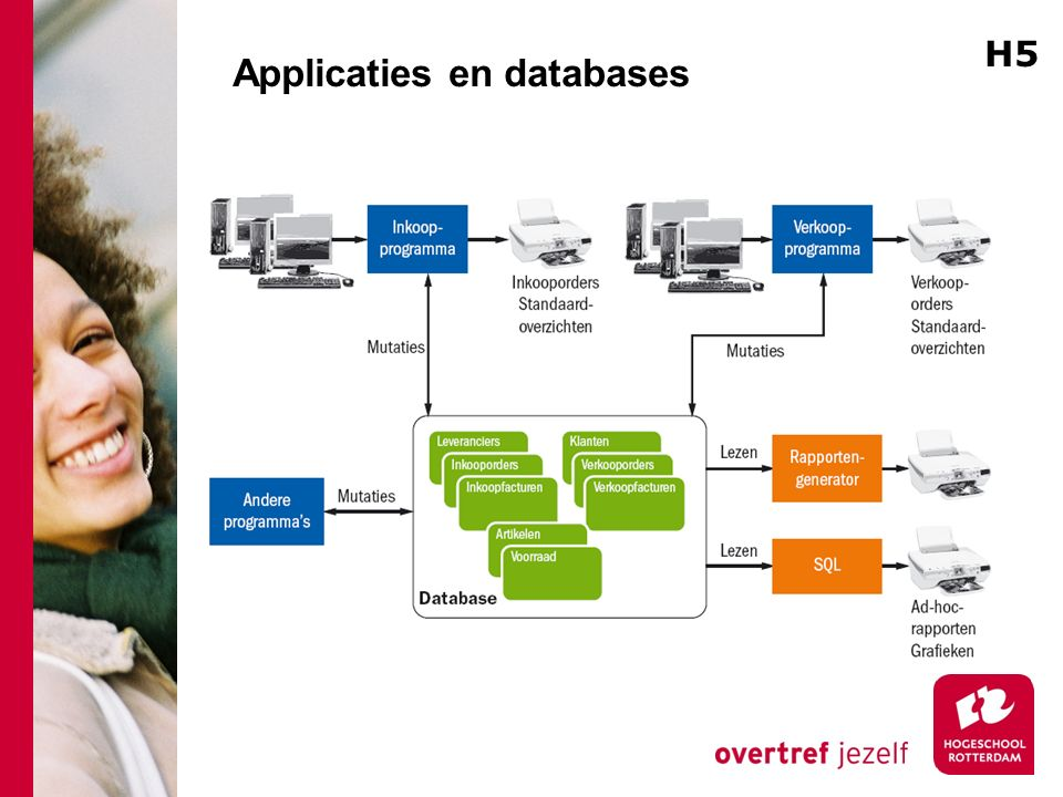 Applicaties en databases