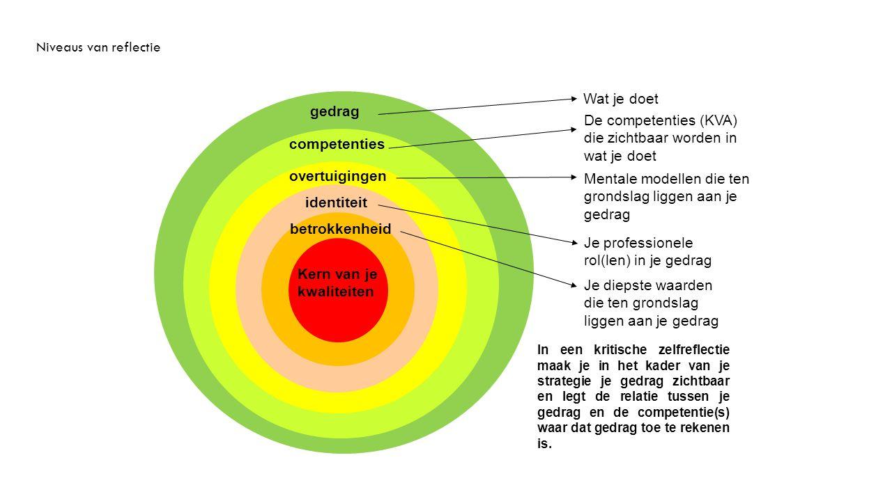Het ui-model (naar Korthagen, 2014) Niveaus van reflectie Wat je doet