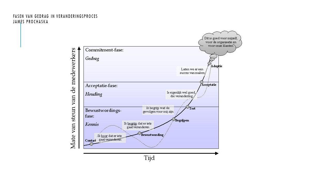 Fasen van gedrag in veranderingsproces James Prochaska