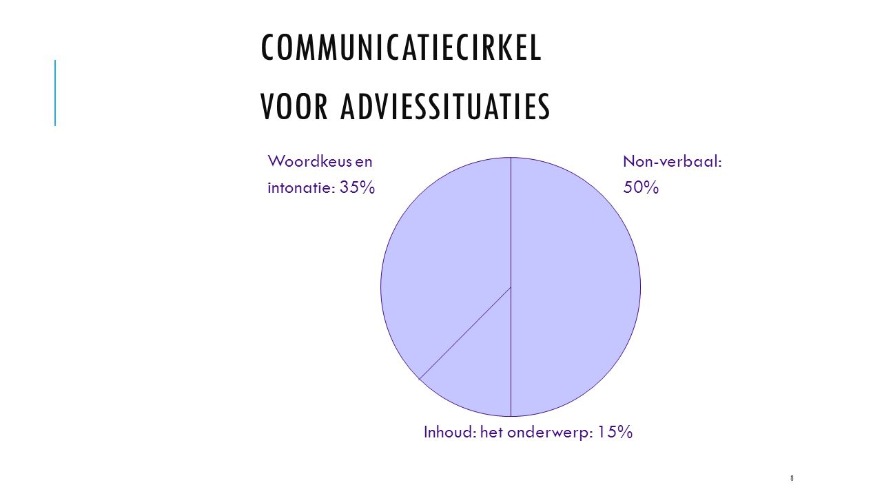 Communicatiecirkel voor adviessituaties