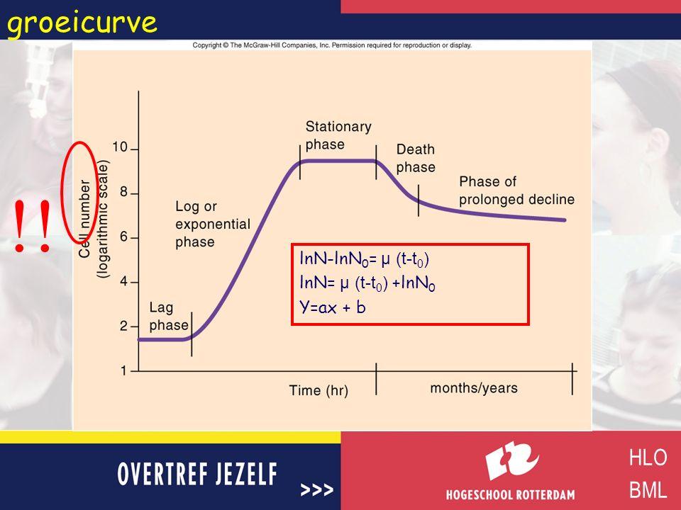 groeicurve !! lnN-lnN0= µ (t-t0) lnN= µ (t-t0) +lnN0 Y=ax + b HLO BML