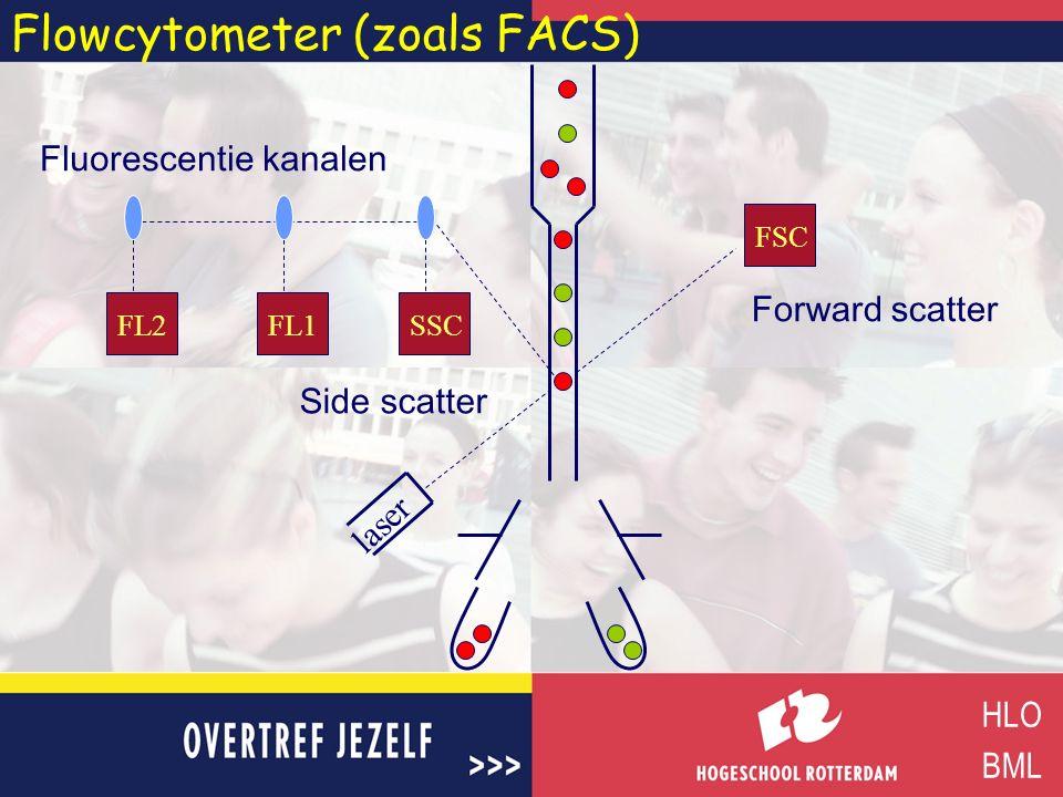 Flowcytometer (zoals FACS)