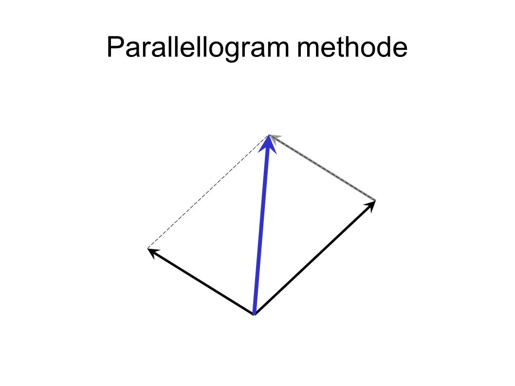 Parallellogram methode