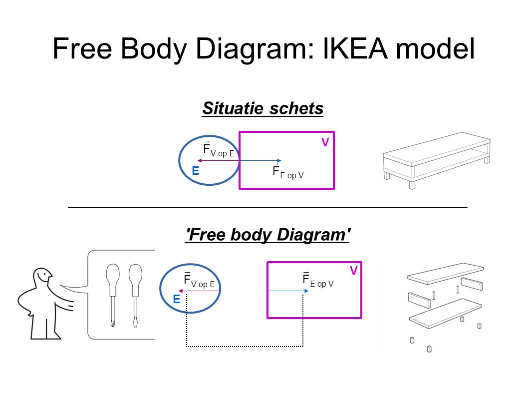 Free Body Diagram: IKEA model