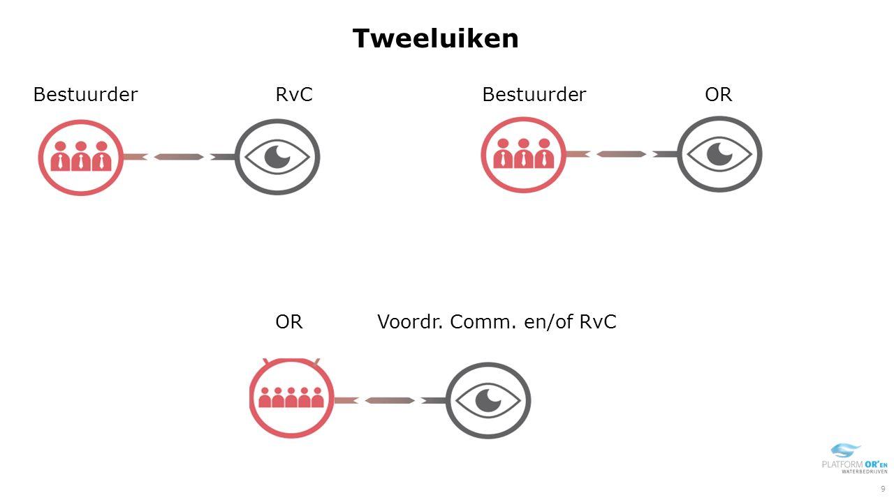 Tweeluiken Bestuurder RvC Bestuurder OR OR Voordr. Comm. en/of RvC