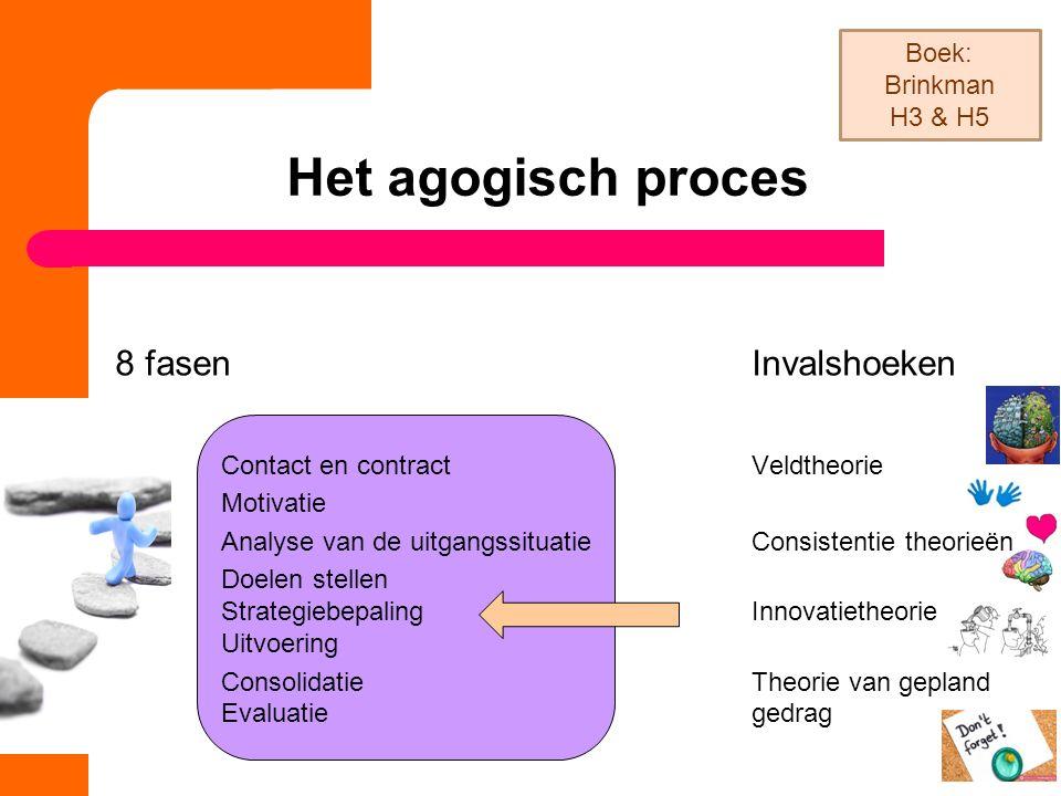 Het agogisch proces 8 fasen Invalshoeken Boek: Brinkman H3 & H5