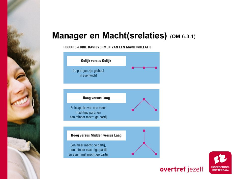 Manager en Macht(srelaties) (OM 6.3.1)
