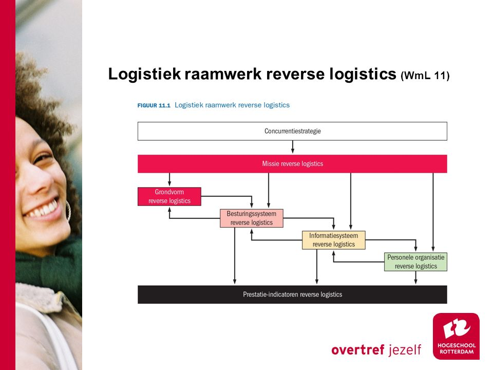 Logistiek raamwerk reverse logistics (WmL 11)