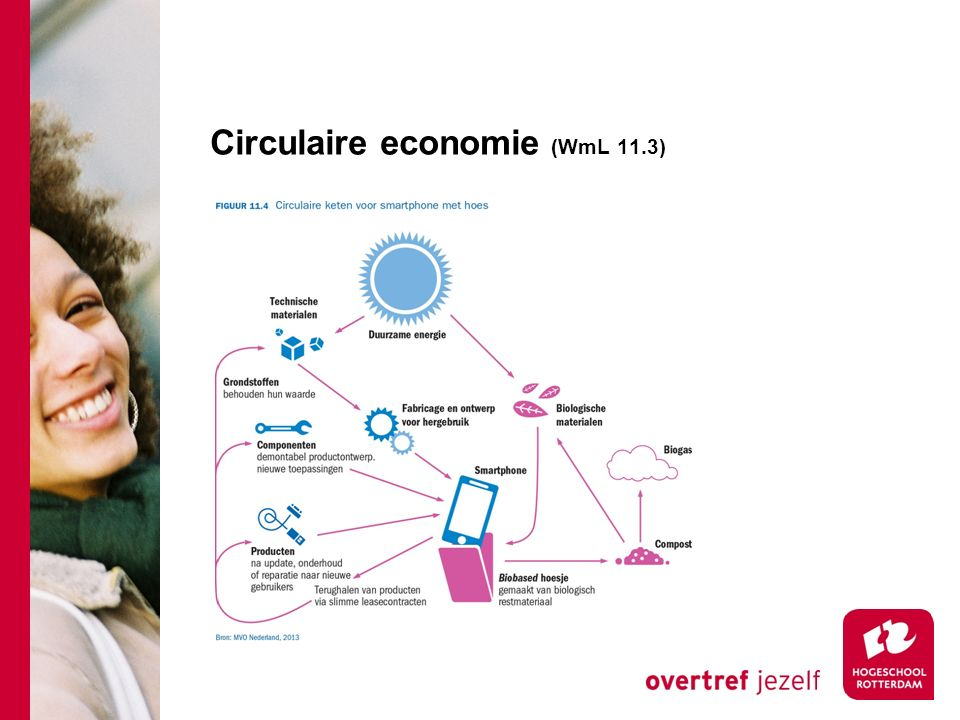 Circulaire economie (WmL 11.3)