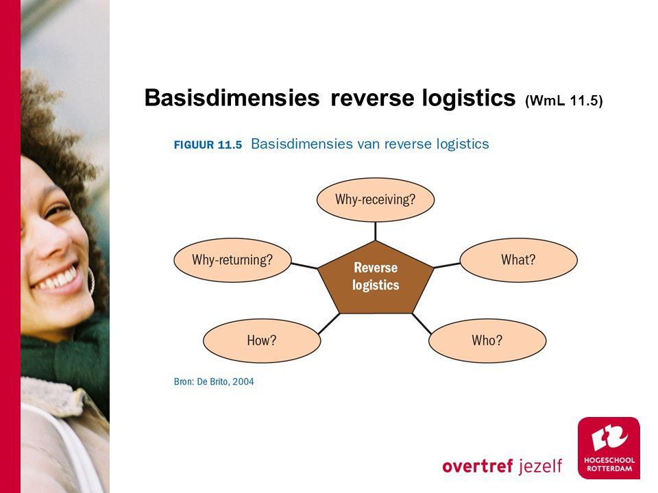 Basisdimensies reverse logistics (WmL 11.5)