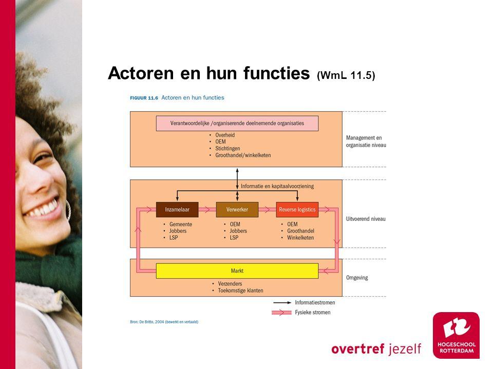 Actoren en hun functies (WmL 11.5)