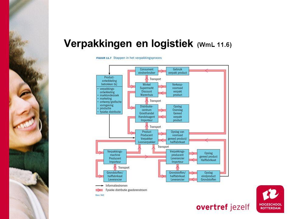 Verpakkingen en logistiek (WmL 11.6)
