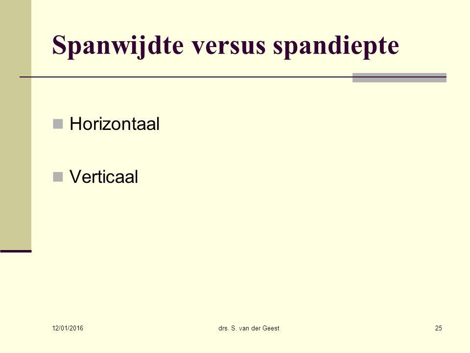 Spanwijdte versus spandiepte