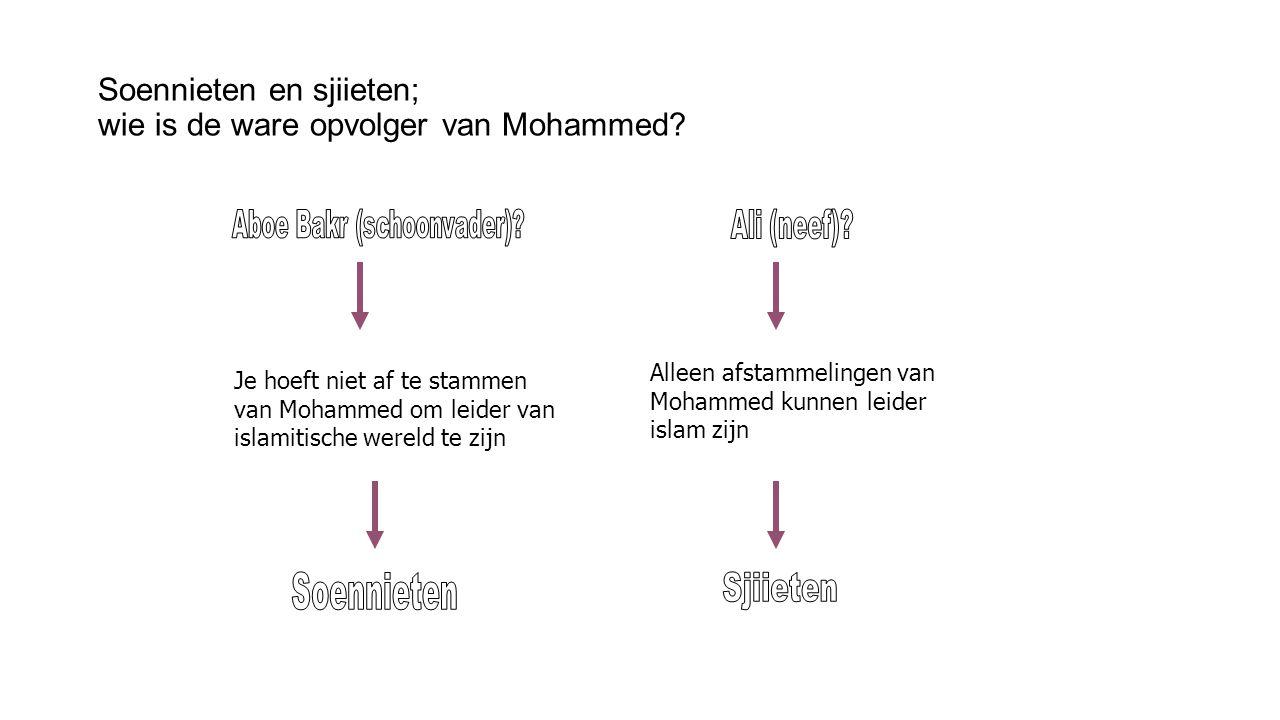Soennieten en sjiieten; wie is de ware opvolger van Mohammed