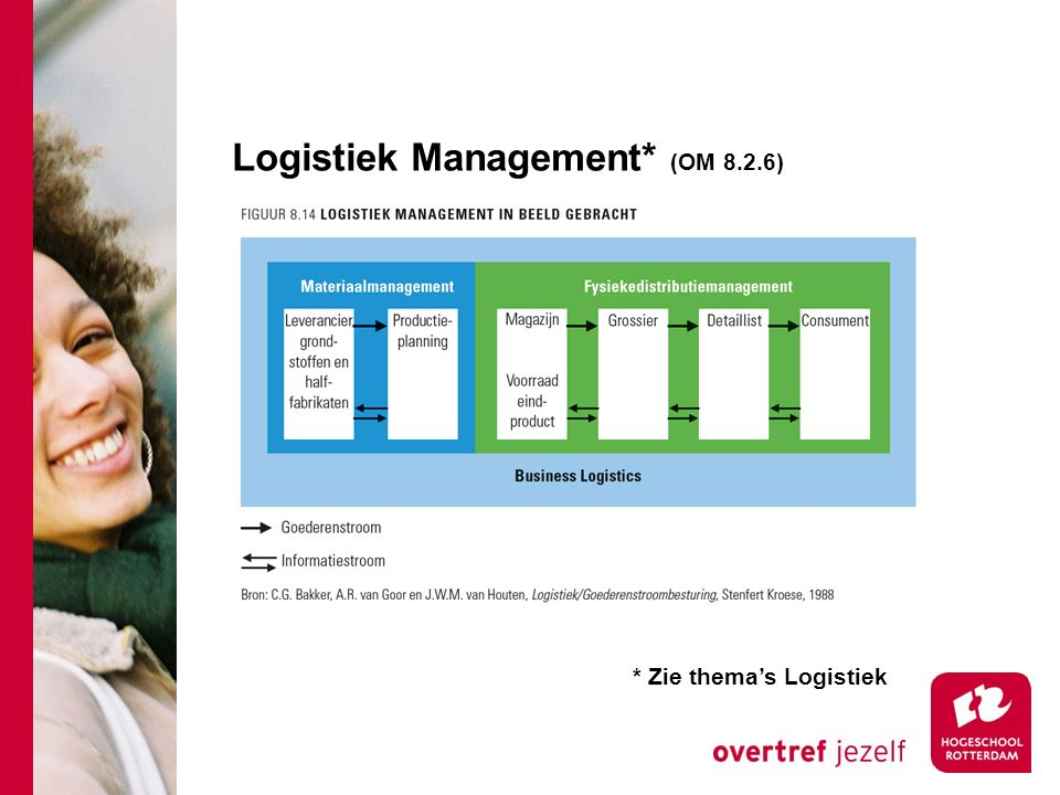Logistiek Management* (OM 8.2.6)