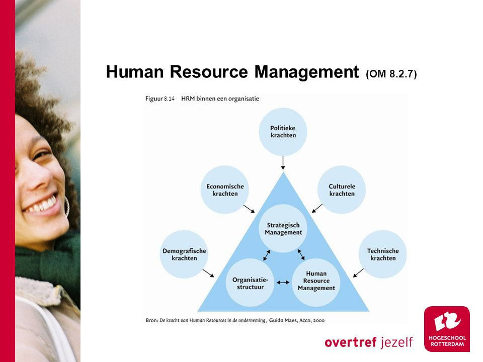 Human Resource Management (OM 8.2.7)