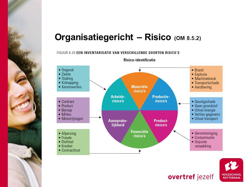 Organisatiegericht – Risico (OM 8.5.2)