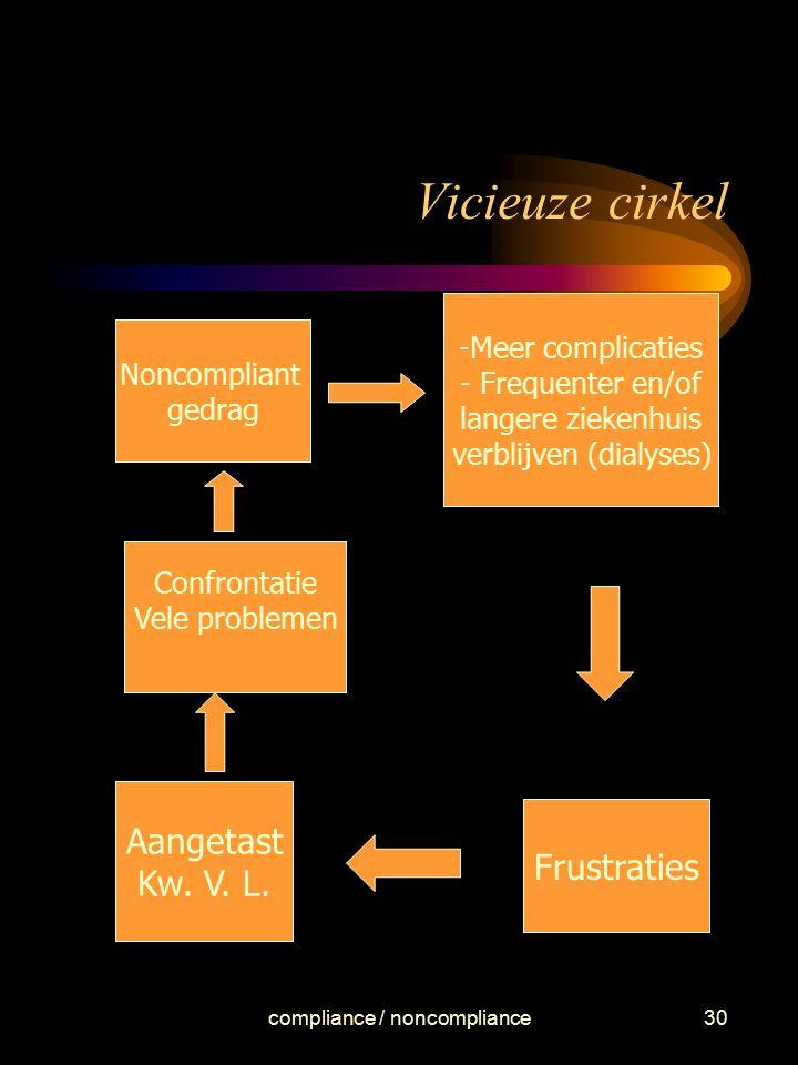 Vicieuze cirkel Aangetast Kw. V. L. Frustraties Meer complicaties