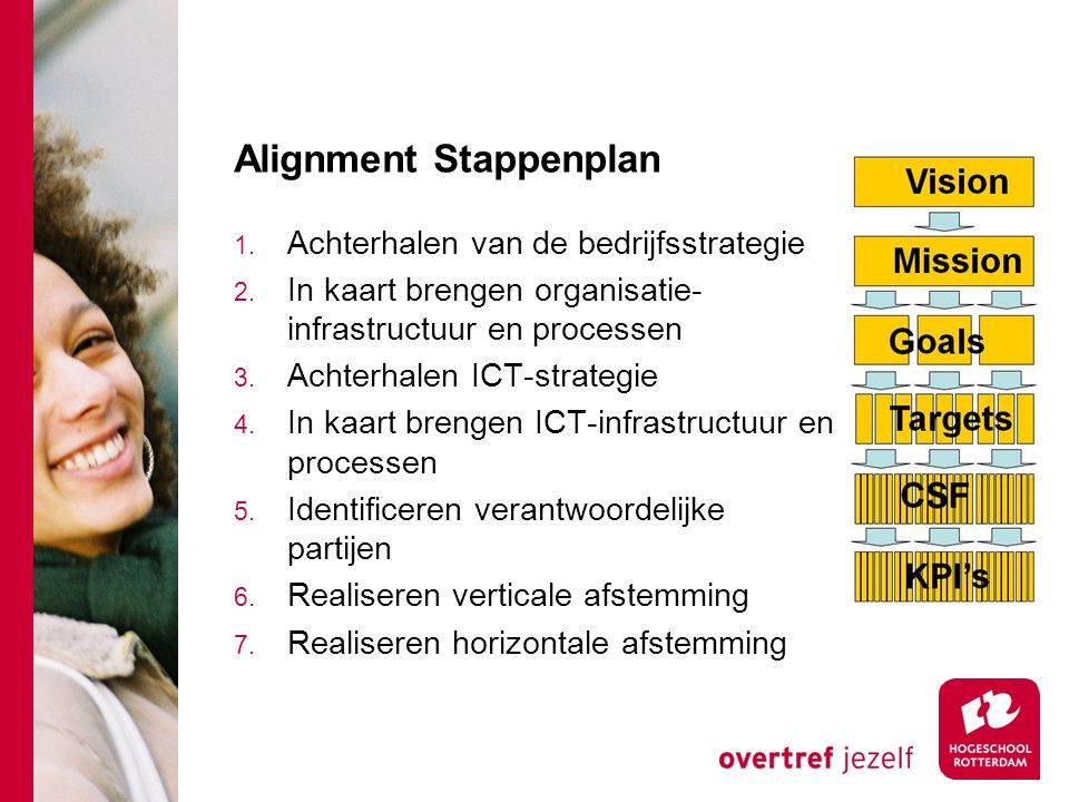 Alignment Stappenplan