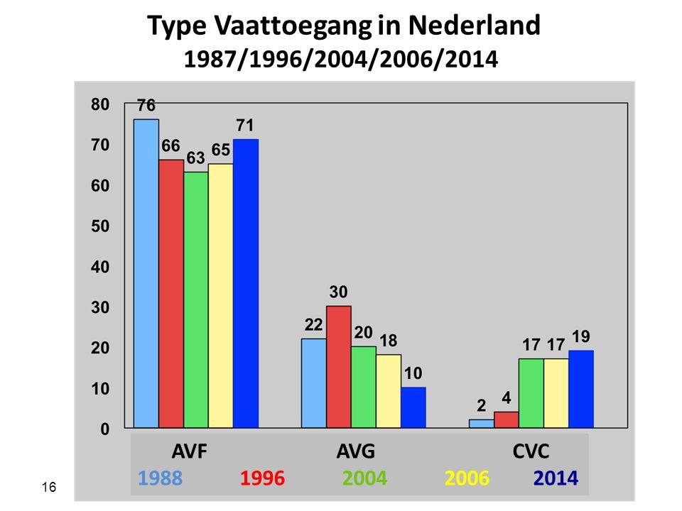Type Vaattoegang in Nederland