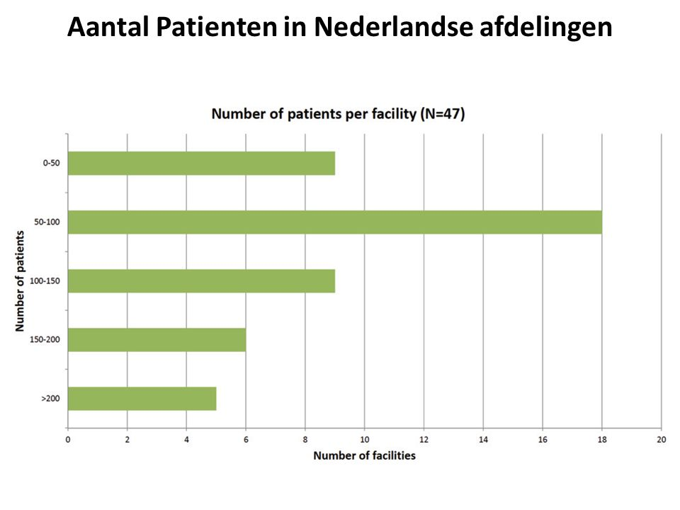 Aantal Patienten in Nederlandse afdelingen
