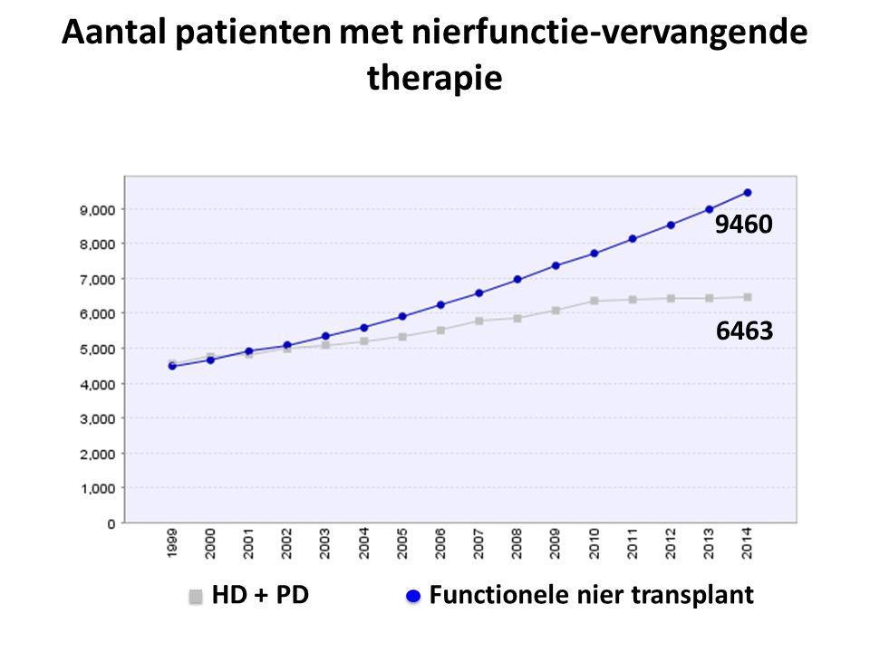 Aantal patienten met nierfunctie-vervangende therapie