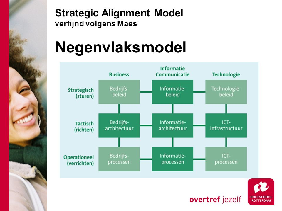 Strategic Alignment Model verfijnd volgens Maes Negenvlaksmodel