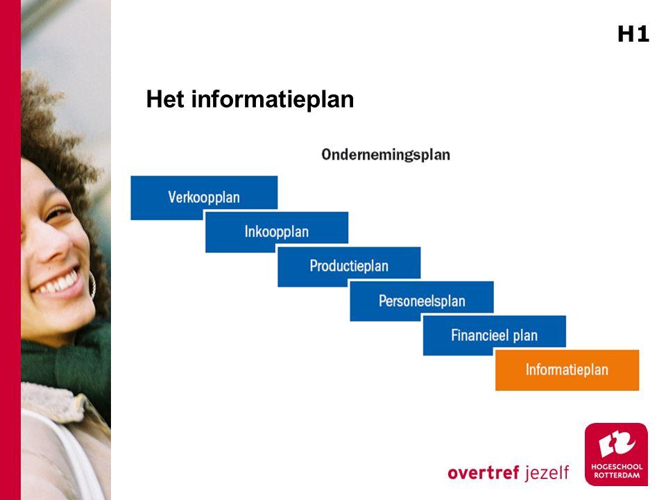 H1 Het informatieplan. Op basis van het ondernemingsplan kunnen er deelplannen opgebouwd worden. 1 Weten wat je verkoopt.