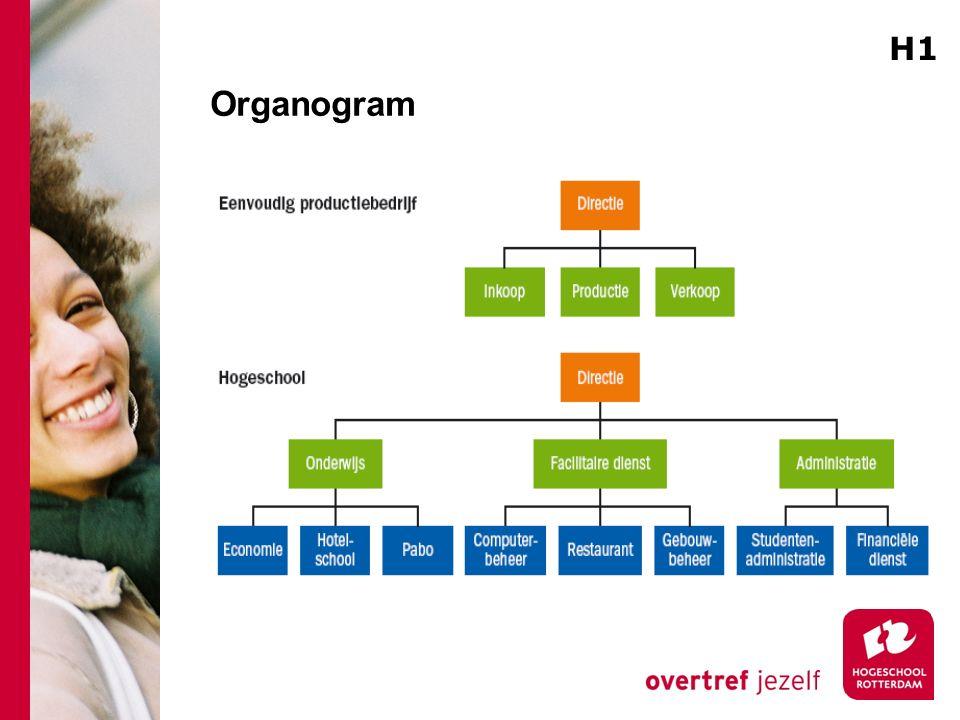 H1 Organogram Combineren met de volgende dia