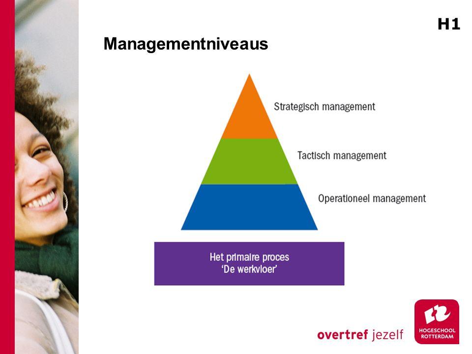 Managementniveaus H1 Alle soorten management hebben behoefte aan een bepaald soort informatie
