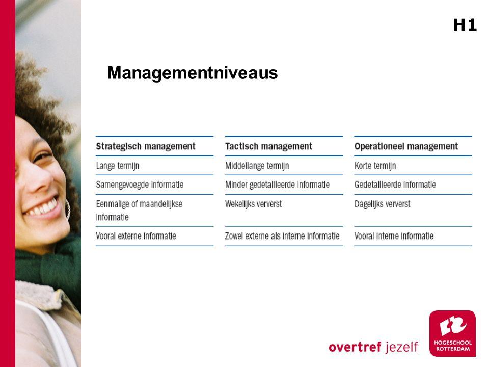 H1 Managementniveaus