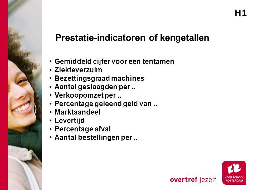 Prestatie-indicatoren of kengetallen