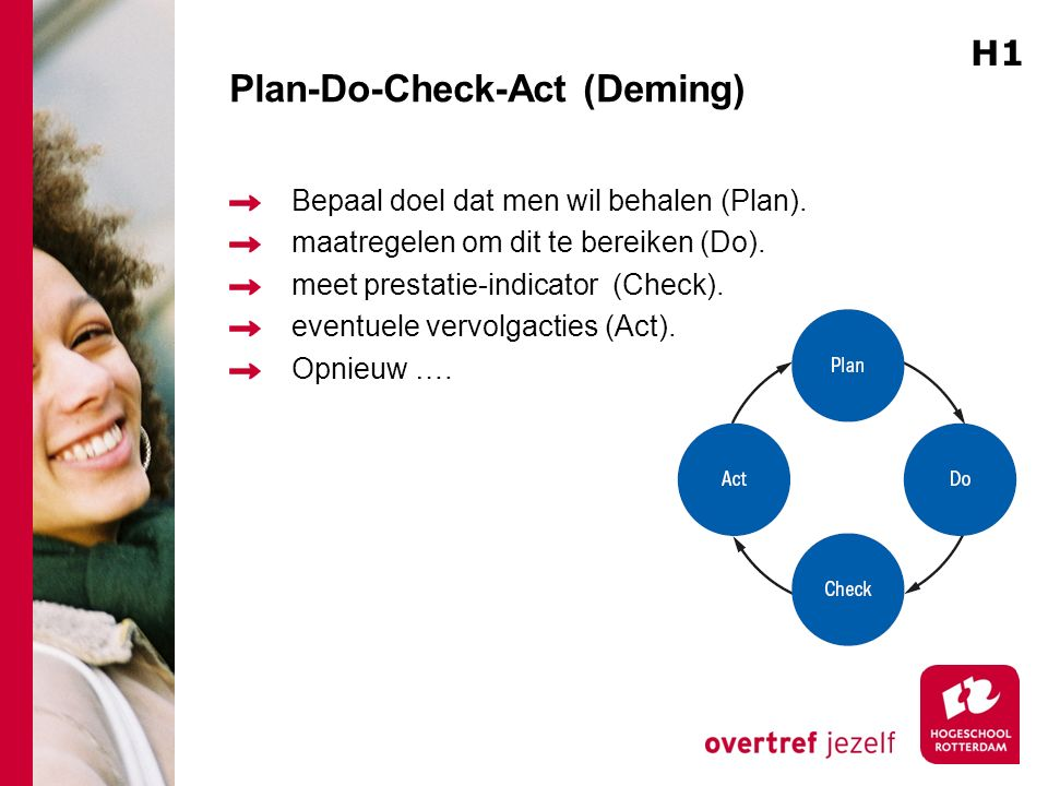 Plan-Do-Check-Act (Deming)