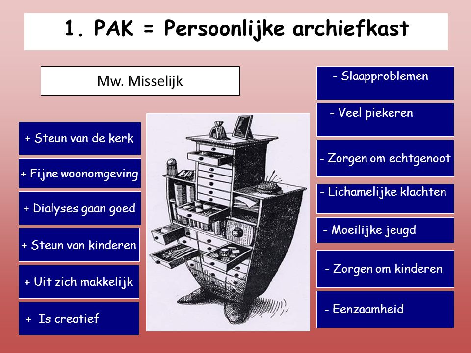 1. PAK = Persoonlijke archiefkast