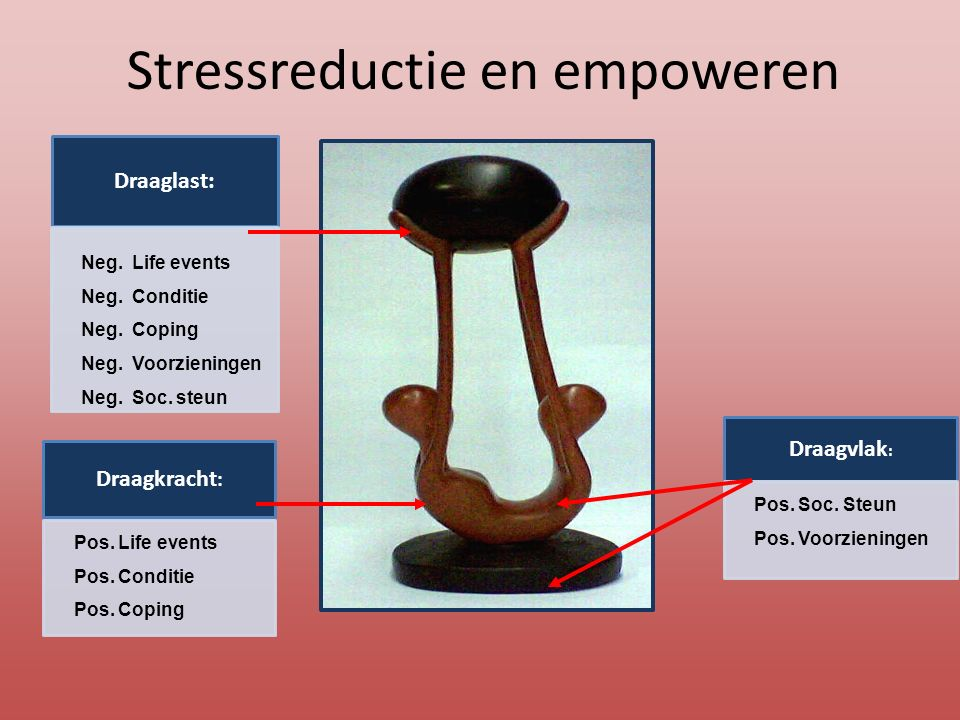 Stressreductie en empoweren