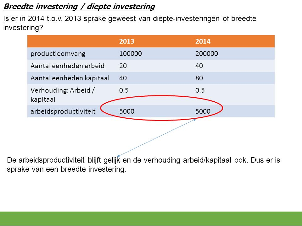Breedte investering / diepte investering