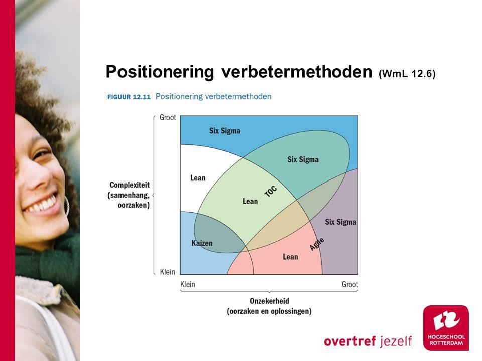 Positionering verbetermethoden (WmL 12.6)
