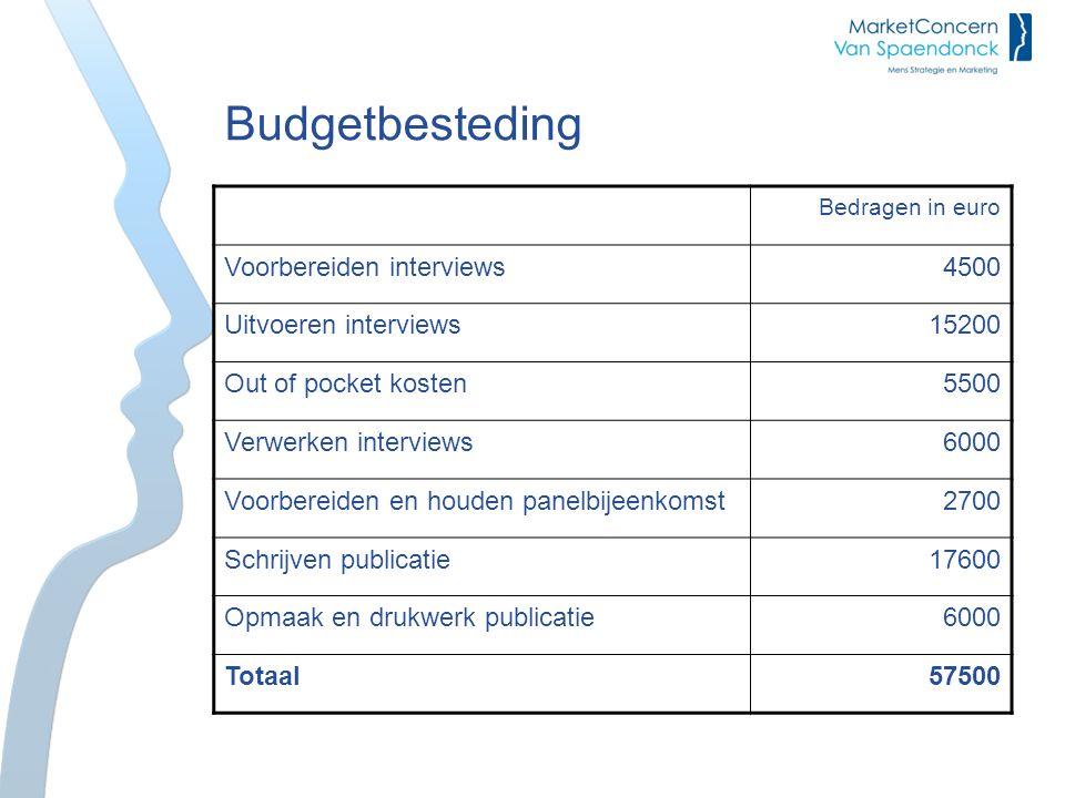 Budgetbesteding Voorbereiden interviews 4500 Uitvoeren interviews