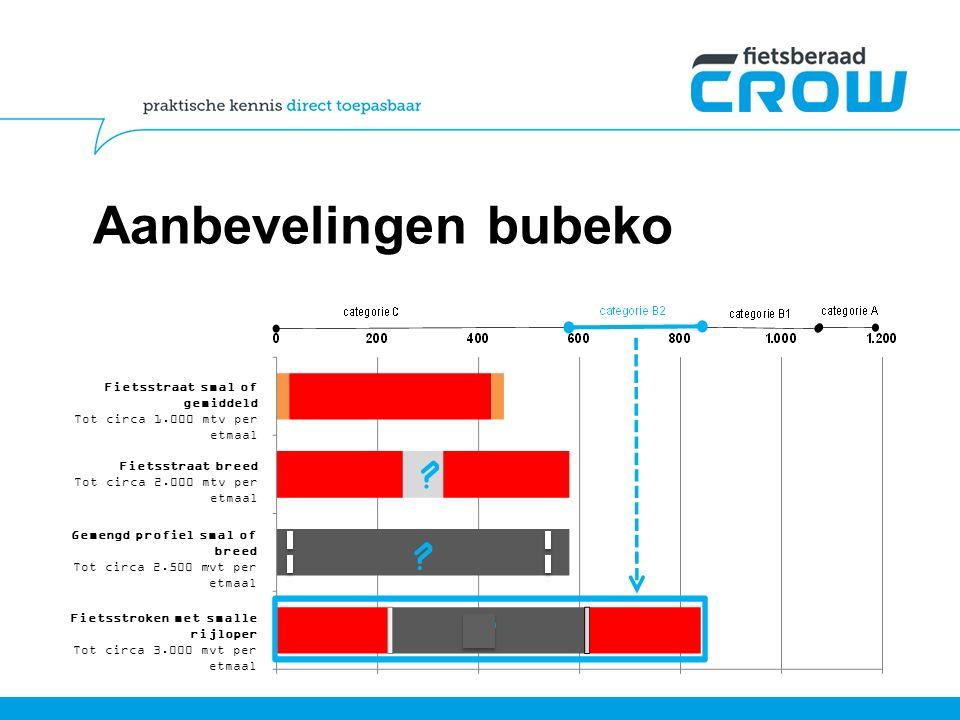 Aanbevelingen bubeko Fietsstraat smal of gemiddeld Tot circa 1.000 mtv per etmaal. Fietsstraat breed Tot circa 2.000 mtv per etmaal.