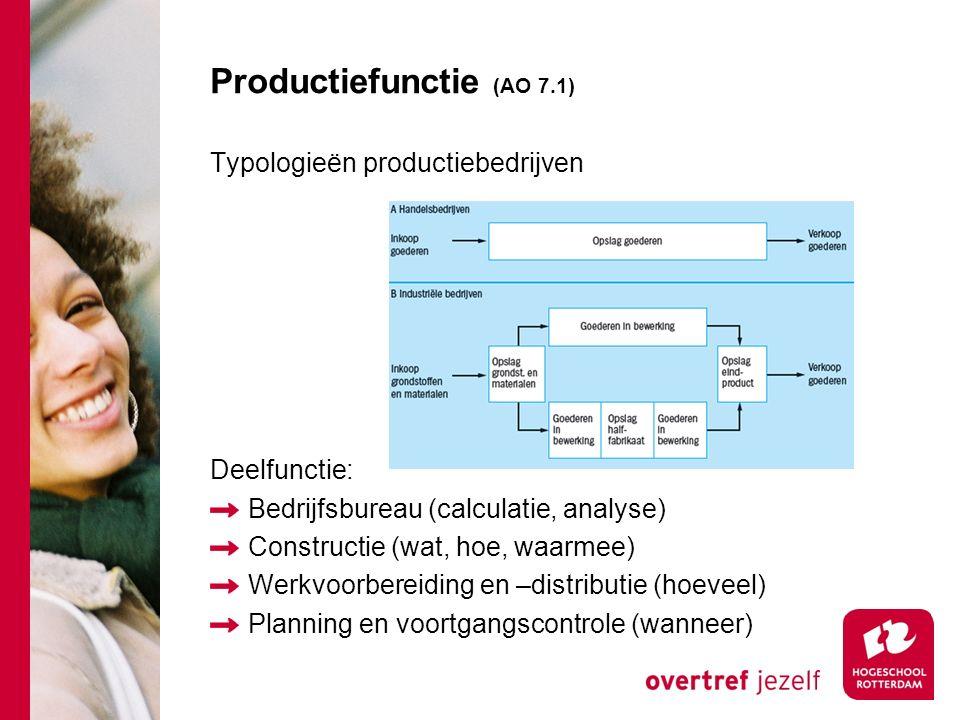 Productiefunctie (AO 7.1)