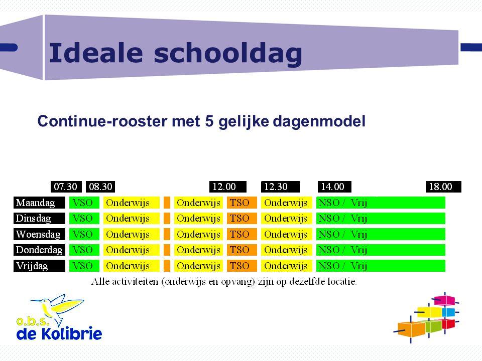 Ideale schooldag Continue-rooster met 5 gelijke dagenmodel