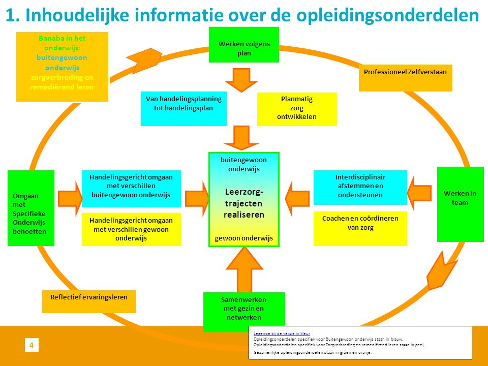 1. Inhoudelijke informatie over de opleidingsonderdelen